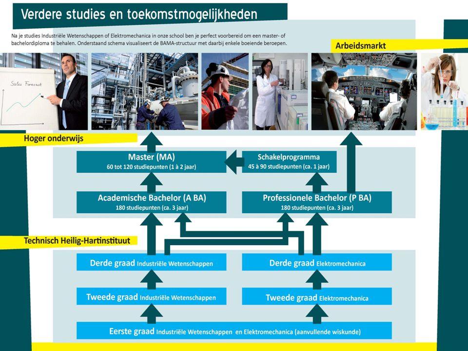 7°jaar Se-n-Se: Chemische procestechnieken NIEU W 7°jaar Se-n-Se: Chemische procestechnieken NIEUW