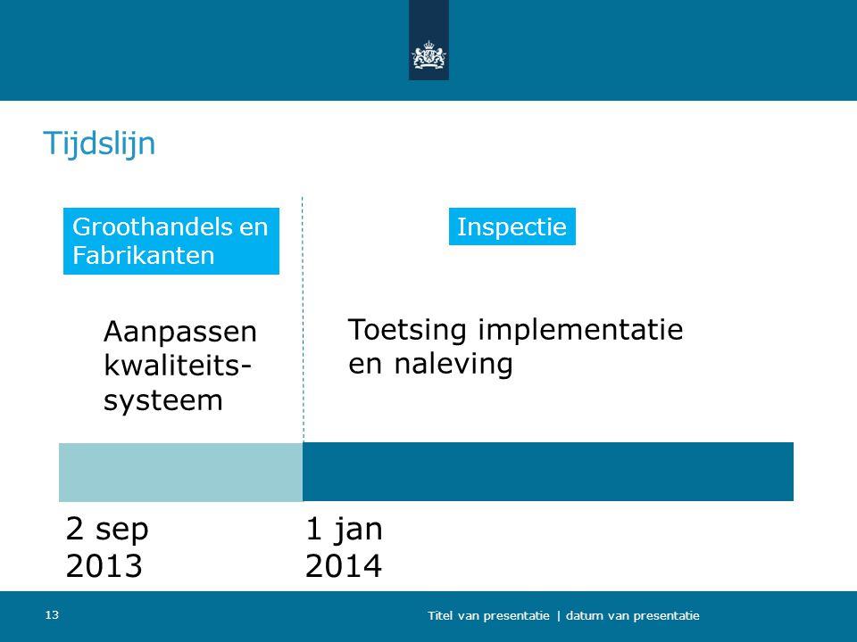 Tijdslijn Titel van presentatie | datum van presentatie 13 2 sep 2013 1 jan 2014 Aanpassen kwaliteits- systeem Toetsing implementatie en naleving Groo