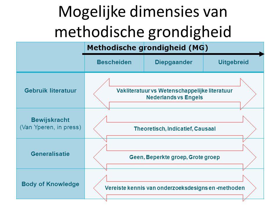 Mogelijke dimensies van methodische grondigheid BescheidenDiepgaanderUitgebreid Gebruik literatuur Bewijskracht (Van Yperen, in press) Generalisatie B