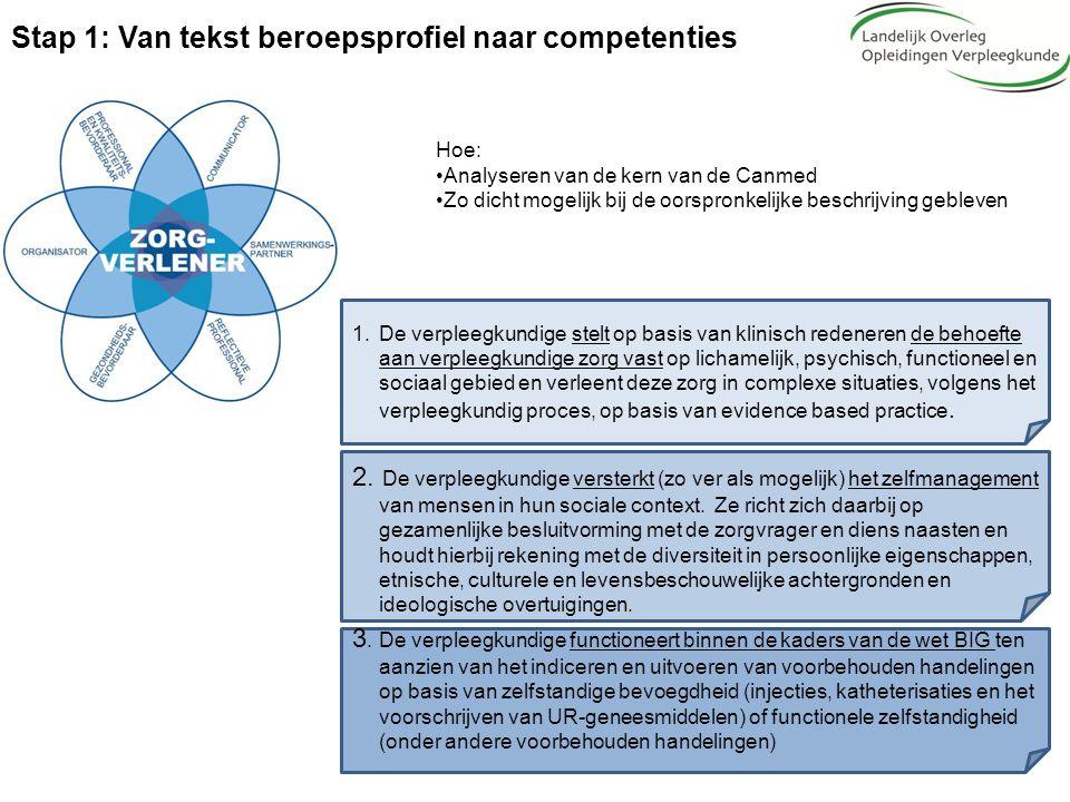 Stap 1: Van tekst beroepsprofiel naar competenties Hoe: Analyseren van de kern van de Canmed Zo dicht mogelijk bij de oorspronkelijke beschrijving geb