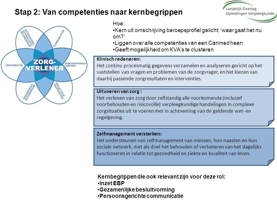 Stap 2: Van competenties naar kernbegrippen Hoe: Kern uit omschrijving beroepsprofiel gelicht; 'waar gaat het nu om?' Liggen over alle competenties va