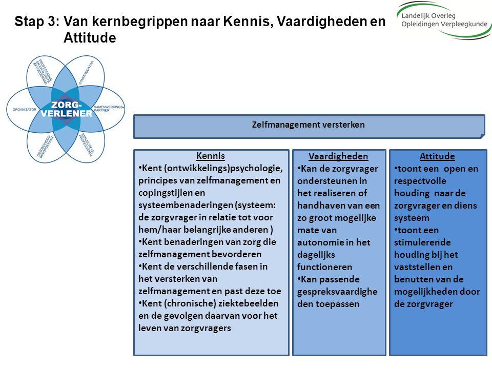 Stap 3: Van kernbegrippen naar Kennis, Vaardigheden en Attitude Zelfmanagement versterken Kennis Kent (ontwikkelings)psychologie, principes van zelfma