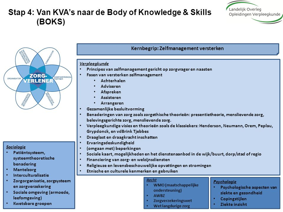 Stap 4: Van KVA's naar de Body of Knowledge & Skills (BOKS) Kernbegrip: Zelfmanagement versterken Verpleegkunde Principes van zelfmanagement gericht o