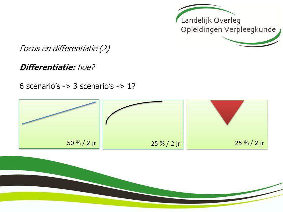 Focus en differentiatie (2) Differentiatie: hoe? 6 scenario's -> 3 scenario's -> 1? 25 % / 2 jr 50 % / 2 jr25 % / 2 jr