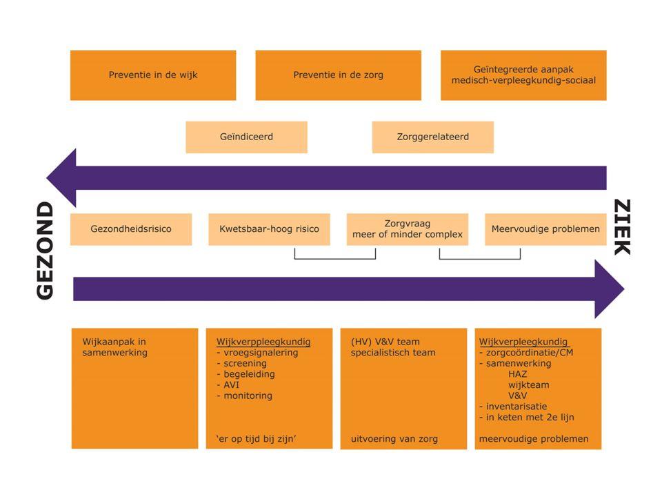 De wijkverpleegkundige is een verbinder Kracht zit in communicatie en coördinatie -> kwaliteit van zorg (evaluatiestudie Zichtbare Schakels Rotterdam, maart 2013)