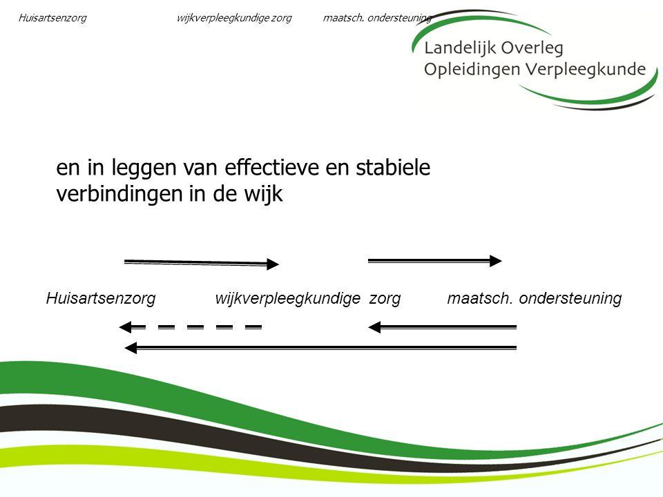en in leggen van effectieve en stabiele verbindingen in de wijk Huisartsenzorg wijkverpleegkundige zorg maatsch. ondersteuning