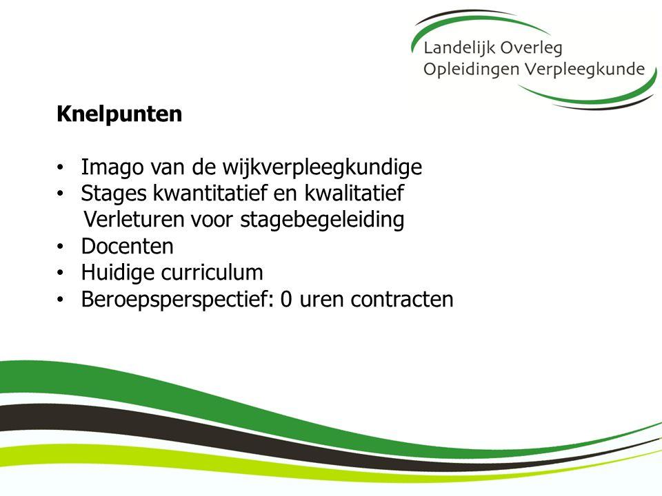 Knelpunten Imago van de wijkverpleegkundige Stages kwantitatief en kwalitatief Verleturen voor stagebegeleiding Docenten Huidige curriculum Beroepsper