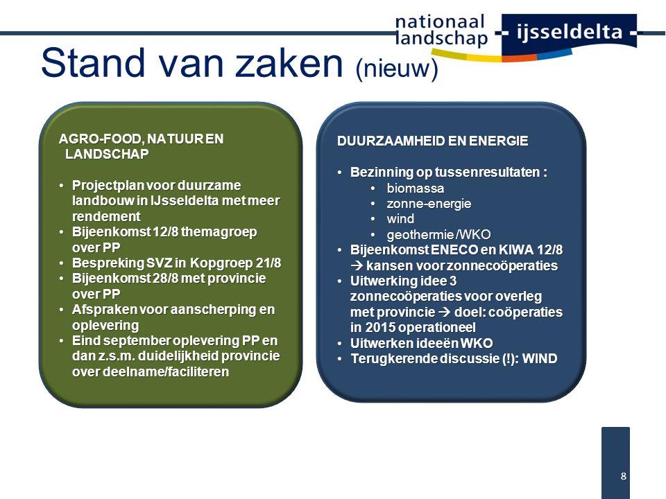 Stand van zaken (nieuw) 8 AGRO-FOOD, NATUUR EN LANDSCHAP Projectplan voor duurzame landbouw in IJsseldelta met meer rendementProjectplan voor duurzame landbouw in IJsseldelta met meer rendement Bijeenkomst 12/8 themagroep over PPBijeenkomst 12/8 themagroep over PP Bespreking SVZ in Kopgroep 21/8Bespreking SVZ in Kopgroep 21/8 Bijeenkomst 28/8 met provincie over PPBijeenkomst 28/8 met provincie over PP Afspraken voor aanscherping en opleveringAfspraken voor aanscherping en oplevering Eind september oplevering PP en dan z.s.m.