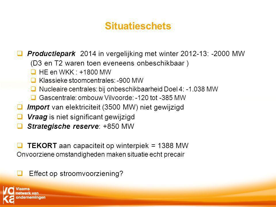 Situatieschets  Productiepark 2014 in vergelijking met winter 2012-13: -2000 MW (D3 en T2 waren toen eveneens onbeschikbaar )  HE en WKK : +1800 MW  Klassieke stoomcentrales: -900 MW  Nucleaire centrales: bij onbeschikbaarheid Doel 4: -1.038 MW  Gascentrale: ombouw Vilvoorde: -120 tot -385 MW  Import van elektriciteit (3500 MW) niet gewijzigd  Vraag is niet significant gewijzigd  Strategische reserve: +850 MW  TEKORT aan capaciteit op winterpiek = 1388 MW Onvoorziene omstandigheden maken situatie echt precair  Effect op stroomvoorziening