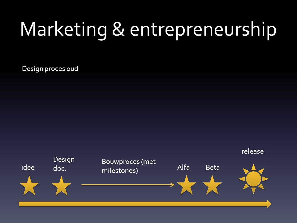 Marketing & entrepreneurship Design proces oud idee Design doc.