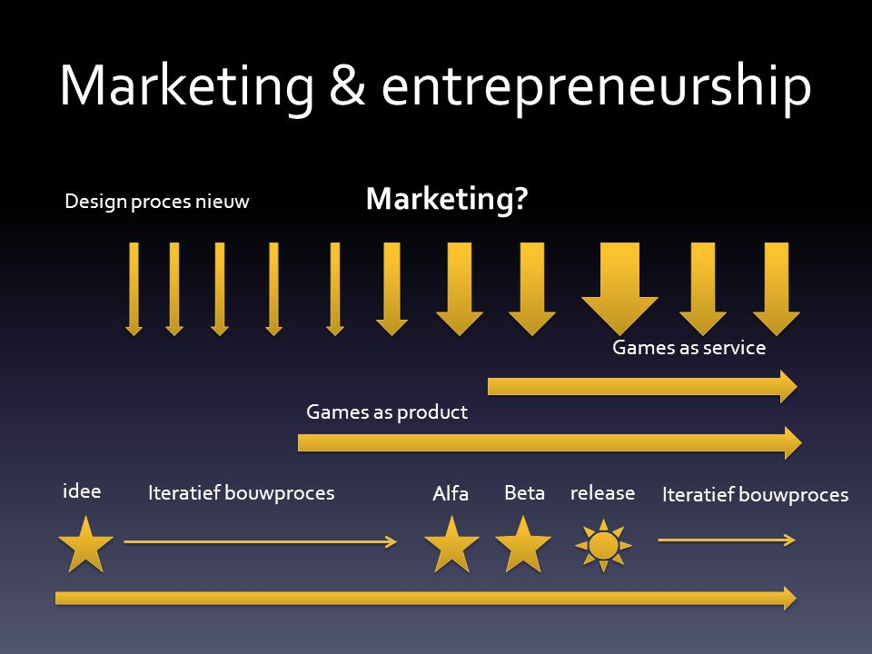 Marketing & entrepreneurship Design proces nieuw idee Alfa Beta release Iteratief bouwproces Games as service Games as product Marketing?