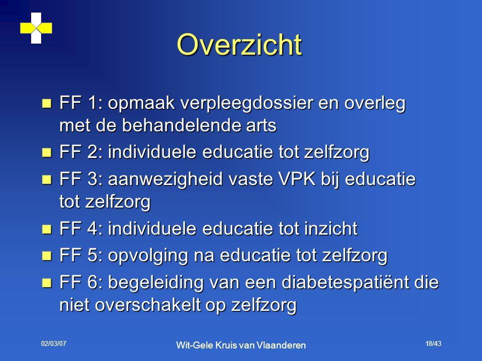 02/03/07 Wit-Gele Kruis van Vlaanderen 18/43 Overzicht FF 1: opmaak verpleegdossier en overleg met de behandelende arts FF 1: opmaak verpleegdossier e