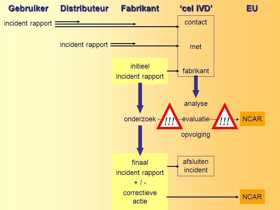 GebruikerDistributeurFabrikant 'cel IVD' EU incident rapport initieel incident rapport analyse onderzoekevaluatieNCAR opvolging finaal incident rapport + / - correctieve actie NCAR !!.