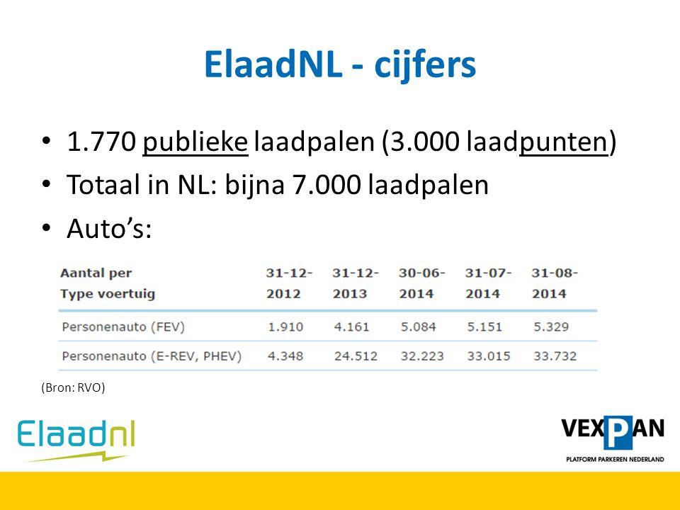 ElaadNL - cijfers 1.770 publieke laadpalen (3.000 laadpunten) Totaal in NL: bijna 7.000 laadpalen Auto's: (Bron: RVO)