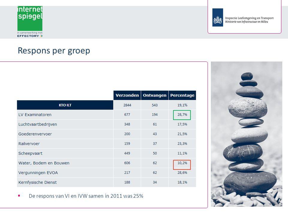Respons per groep  De respons van VI en IVW samen in 2011 was 25%