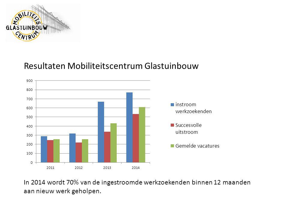 Resultaten Mobiliteitscentrum Glastuinbouw In 2014 wordt 70% van de ingestroomde werkzoekenden binnen 12 maanden aan nieuw werk geholpen.