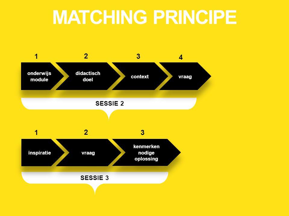 SESSIE 3 onderwijs module onderwijs module didactisch doel didactisch doel context vraag SESSIE 2 inspiratie vraag 1 kenmerken nodige oplossing 31 2 31 2 4 MATCHING PRINCIPE