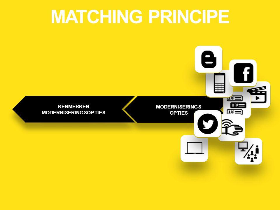 KENMERKEN MODERNISERINGSOPTIES KENMERKEN MODERNISERINGSOPTIES MODERNISERINGS OPTIES MODERNISERINGS OPTIES MATCHING PRINCIPE
