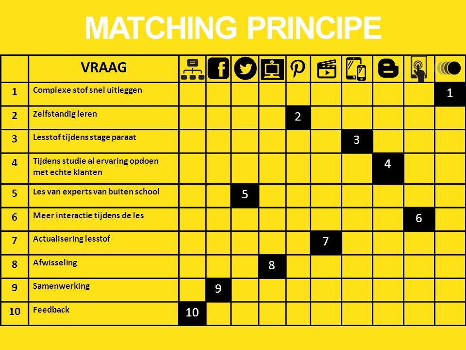 VRAAG 1 Complexe stof snel uitleggen 1 2 Zelfstandig leren 2 3 Lesstof tijdens stage paraat 3 4 Tijdens studie al ervaring opdoen met echte klanten 4