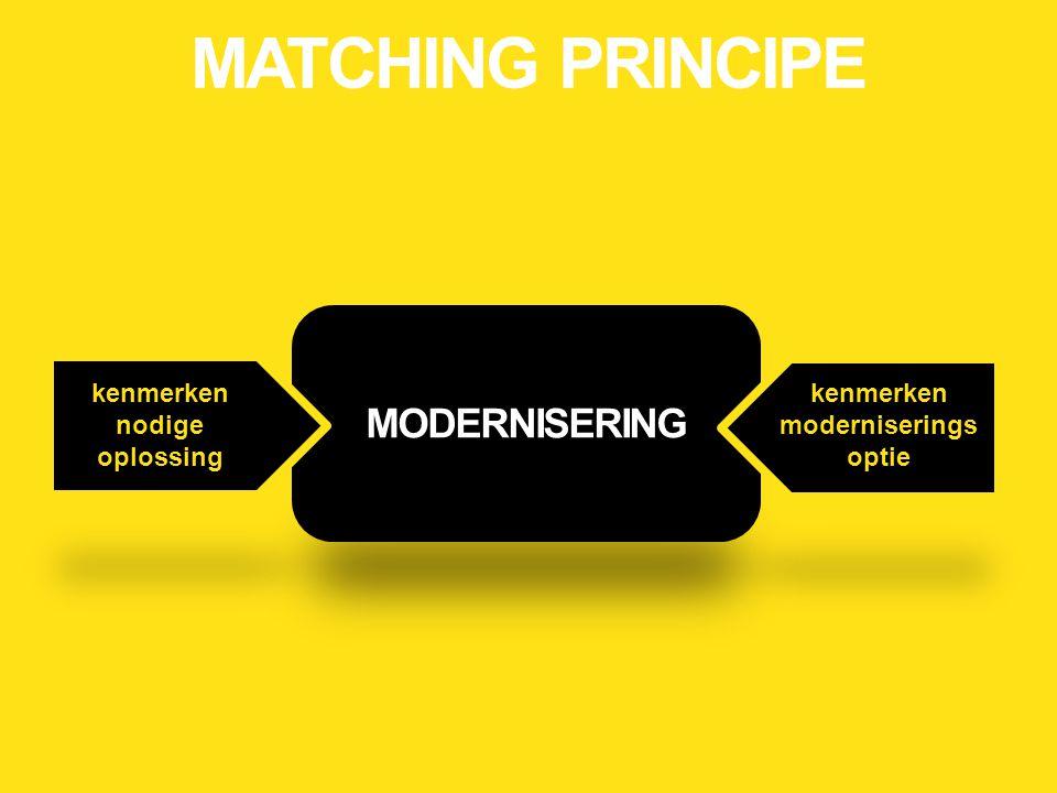 MODERNISERING kenmerken nodige oplossing kenmerken moderniserings optie MATCHING PRINCIPE