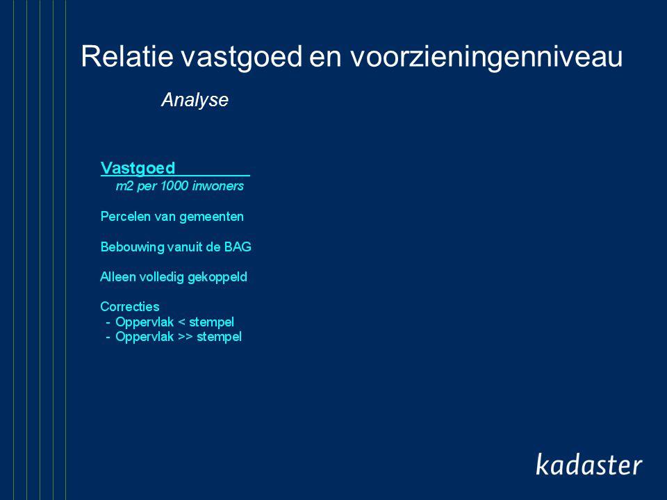 Relatie vastgoed en voorzieningenniveau Analyse