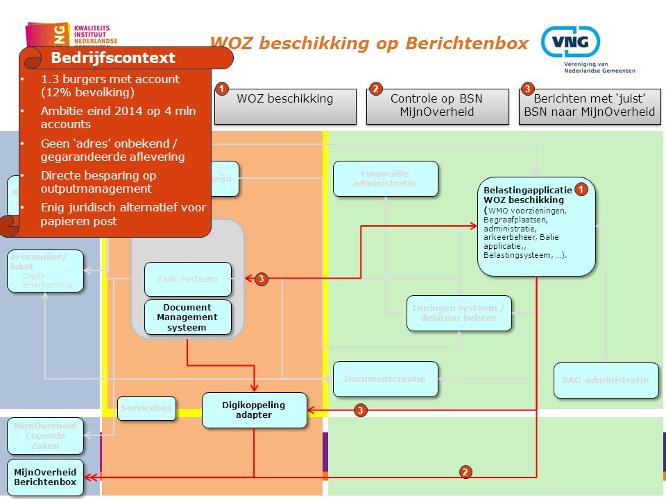 WOZ beschikking op Berichtenbox Gegevens magazijn Zaak/DMS Services Document Management systeem Zaak systeem Belastingapplicatie WOZ beschikking ( WMO voorzieningen, Begraafplaatsen, administratie, arkeerbeheer, Balie applicatie,, Belastingsysteem, …).