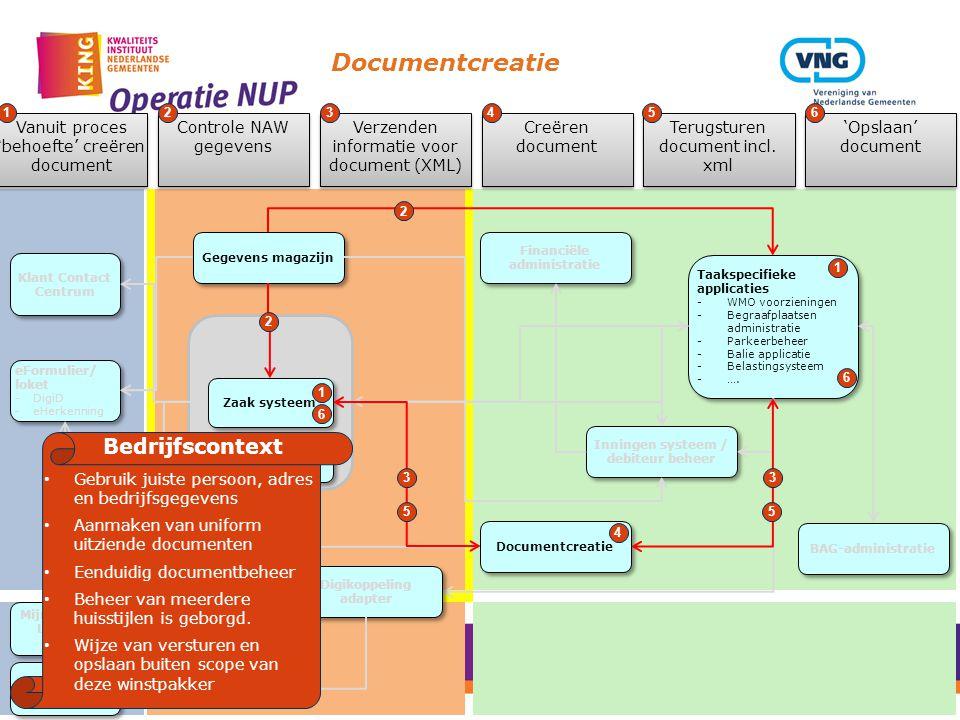Documentcreatie Gegevens magazijn Zaak/DMS Services Document Management systeem Zaak systeem Taakspecifieke applicaties -WMO voorzieningen -Begraafplaatsen administratie -Parkeerbeheer -Balie applicatie -Belastingsysteem -….
