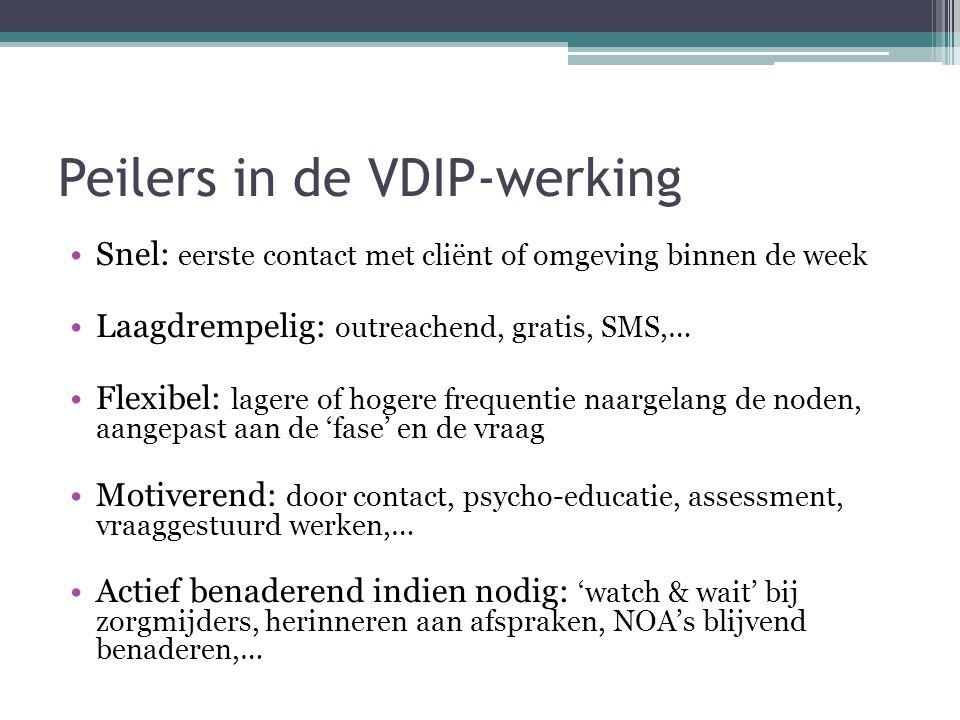 Peilers in de VDIP-werking Snel: eerste contact met cliënt of omgeving binnen de week Laagdrempelig: outreachend, gratis, SMS,… Flexibel: lagere of ho