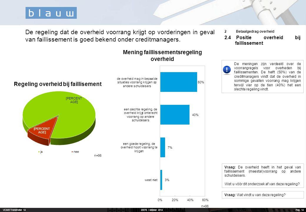 VCMB Trendmeter 1420078 / oktober 2014 Pag. 14 Vraag: De overheid heeft in het geval van faillissement (meestal)voorrang op andere schuldeisers. Wist