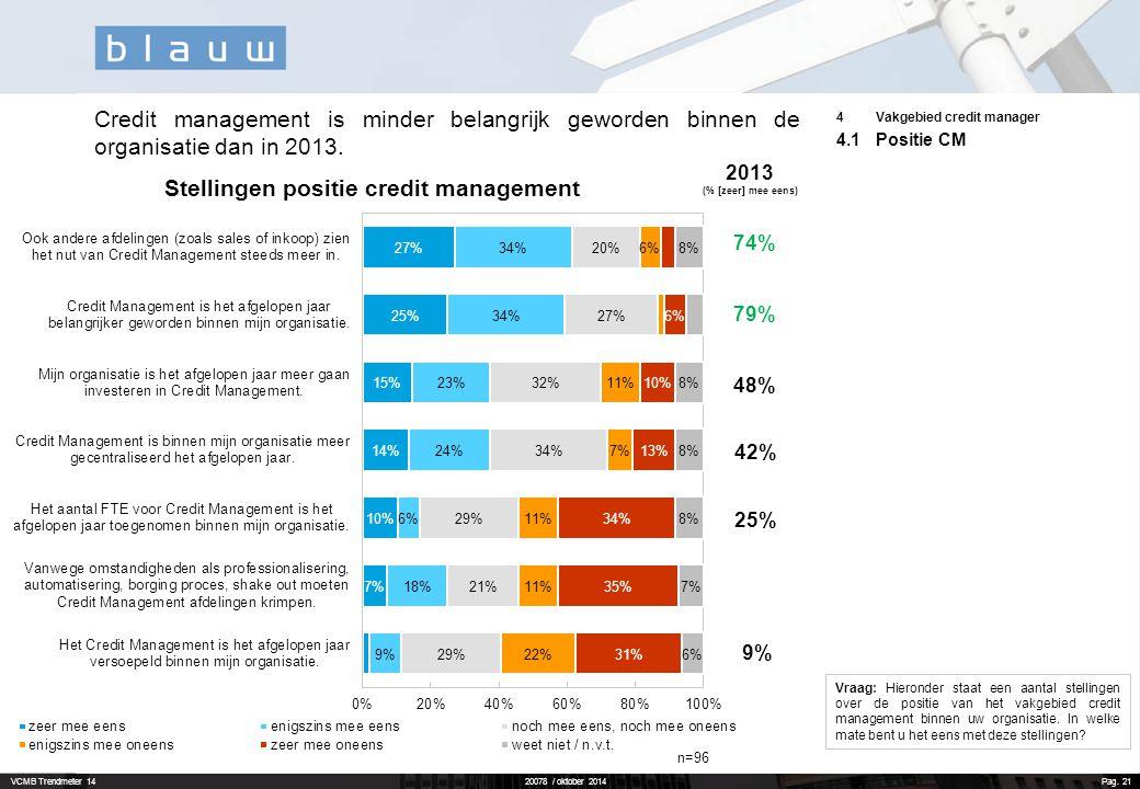 VCMB Trendmeter 1420078 / oktober 2014 Pag. 21 4Vakgebied credit manager 4.1Positie CM Credit management is minder belangrijk geworden binnen de organ