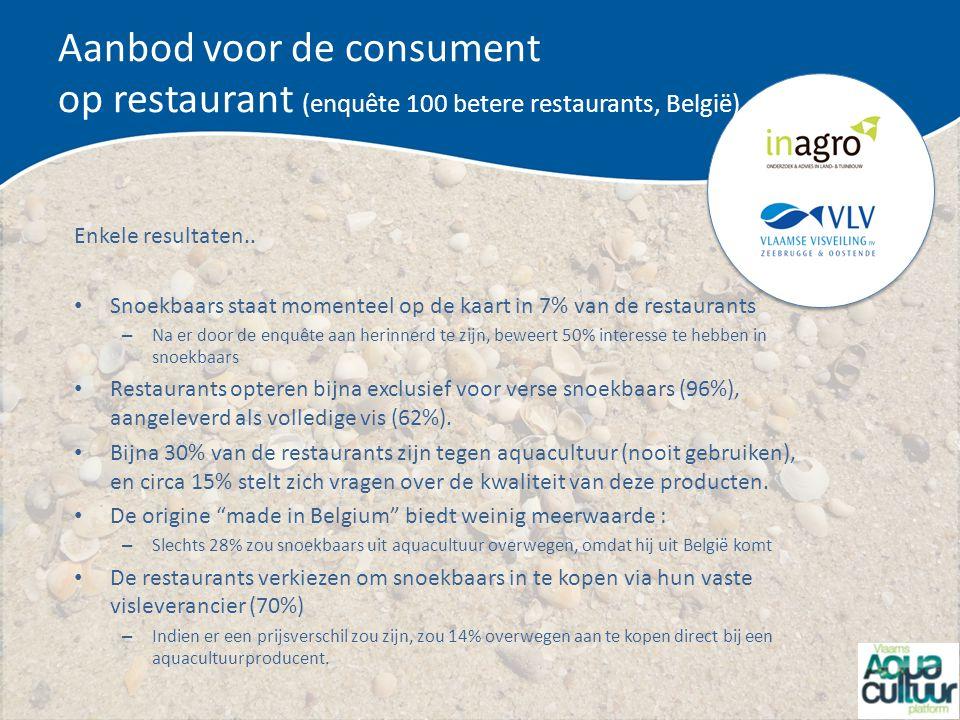 Aanbod voor de consument op restaurant (enquête 100 betere restaurants, België) Enkele resultaten.. Snoekbaars staat momenteel op de kaart in 7% van d