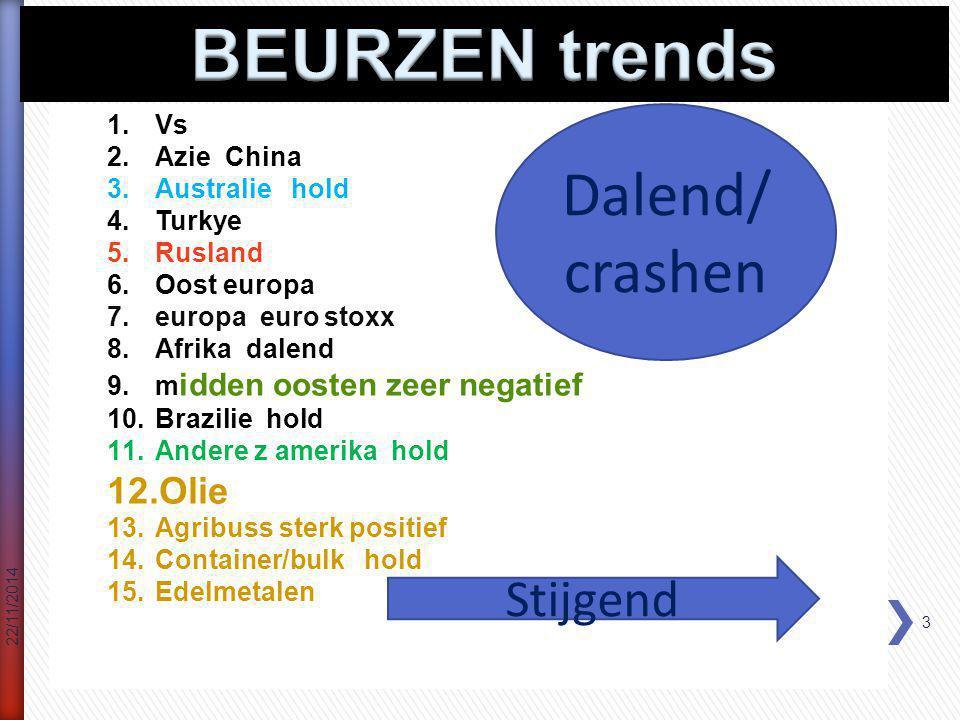 Technische en fundamentele analyse van onze economie ;financiële wereld en aandelenbeurzen 22/11/2014 4 nieuw