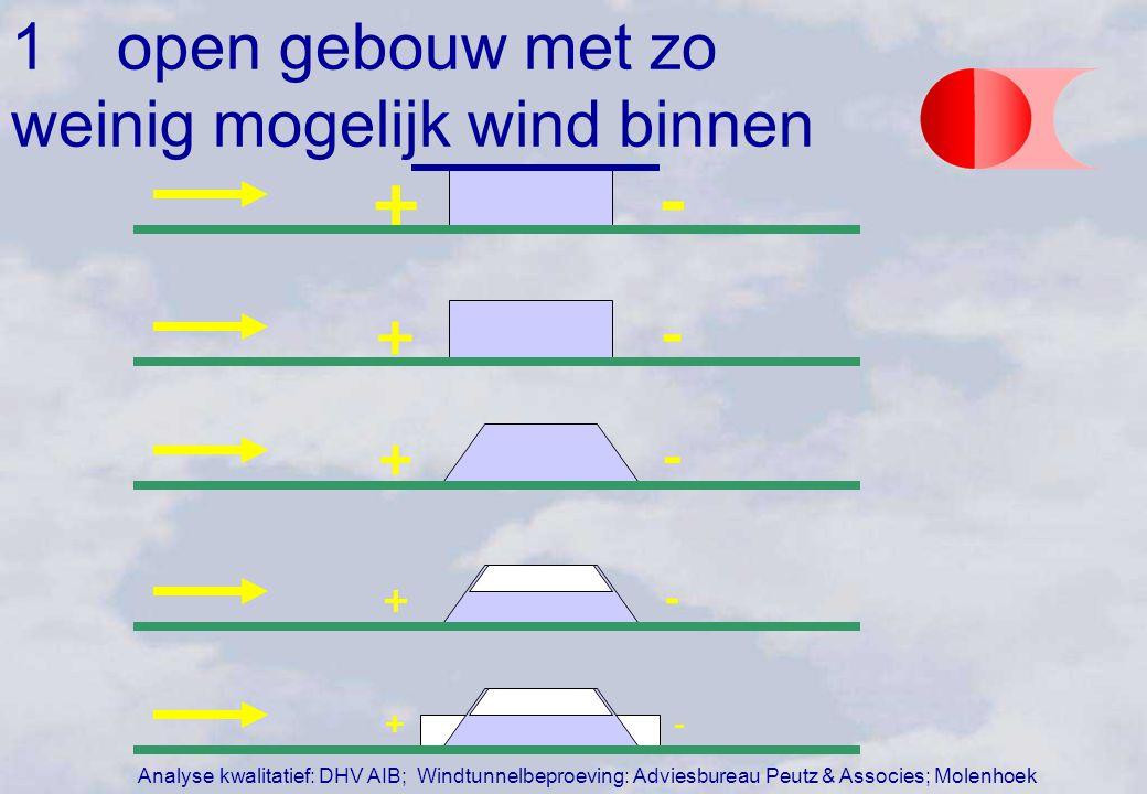 -+ -+ -+ -+ - + Analyse kwalitatief: DHV AIB; Windtunnelbeproeving: Adviesbureau Peutz & Associes; Molenhoek 1open gebouw met zo weinig mogelijk wind