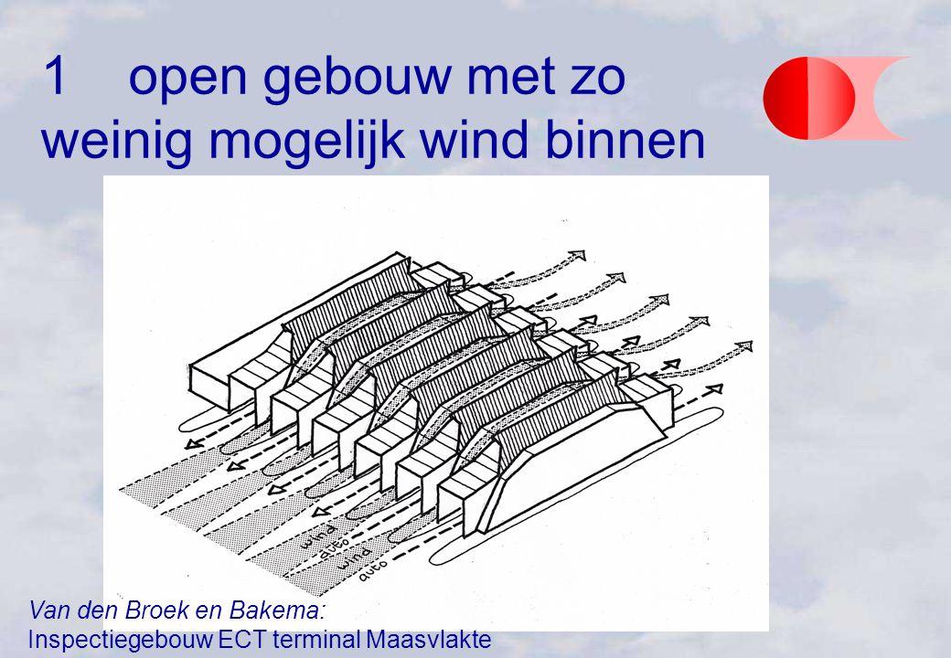 + - 2open gebouw met zo veel mogelijk wind binnen Houtdroogloods Lijmcon windadvies kwalitatief: DHV AIB; windtunnelbeproeving: TNO MET Apeldoorn