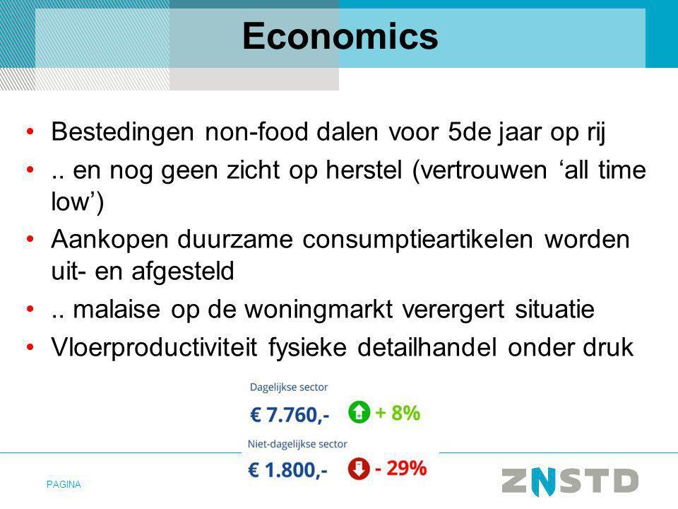 PAGINA Economics Bestedingen non-food dalen voor 5de jaar op rij.. en nog geen zicht op herstel (vertrouwen 'all time low') Aankopen duurzame consumpt