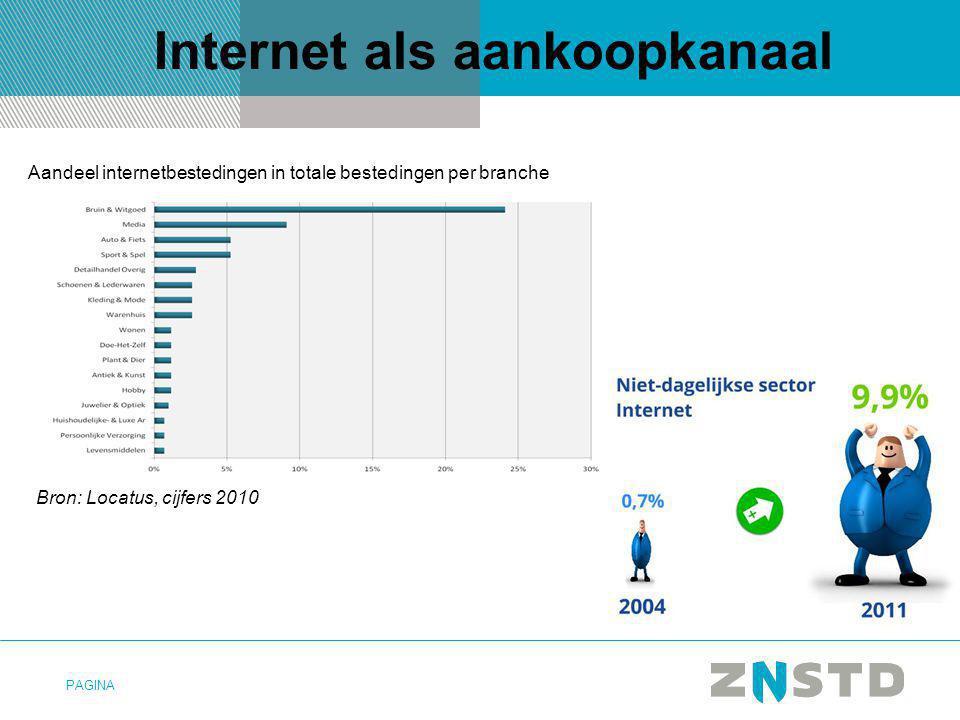 PAGINA Internet als aankoopkanaal Aandeel internetbestedingen in totale bestedingen per branche Bron: Locatus, cijfers 2010