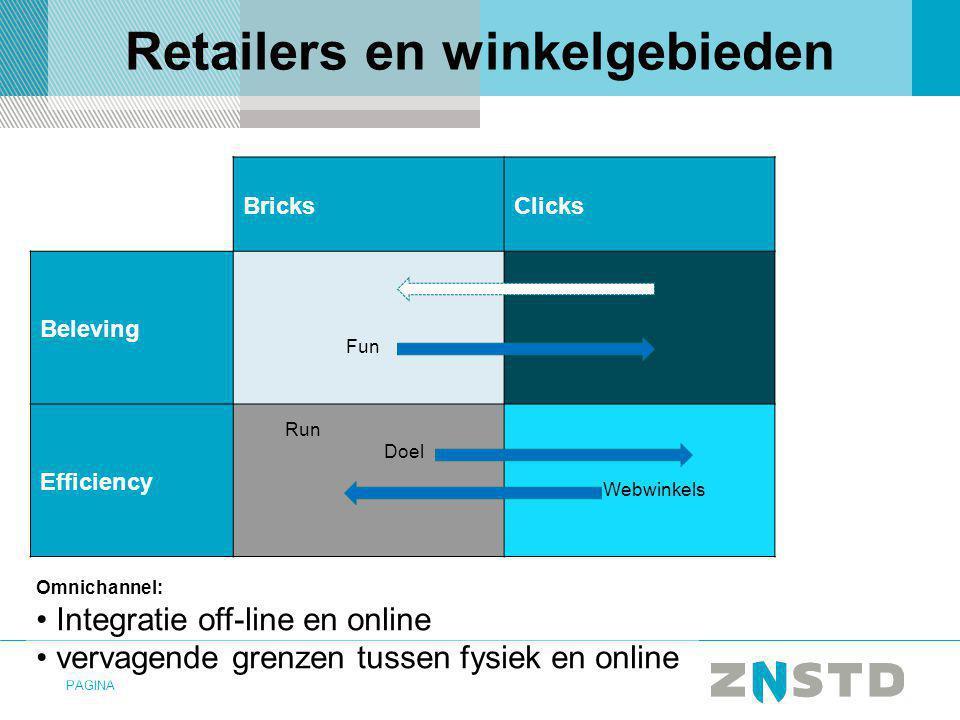 PAGINA BricksClicks Beleving Efficiency Fun Doel Run Webwinkels Omnichannel: Integratie off-line en online vervagende grenzen tussen fysiek en online