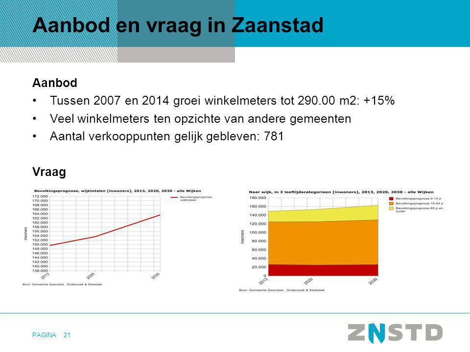 PAGINA Aanbod en vraag in Zaanstad Aanbod Tussen 2007 en 2014 groei winkelmeters tot 290.00 m2: +15% Veel winkelmeters ten opzichte van andere gemeent
