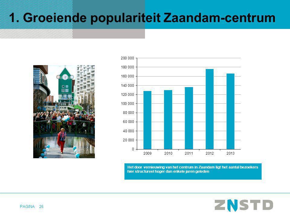 PAGINA 1. Groeiende populariteit Zaandam-centrum 26 Het door vernieuwing van het centrum in Zaandam ligt het aantal bezoekers hier structureel hoger d