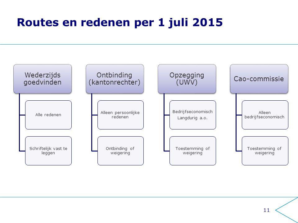 Routes en redenen per 1 juli 2015 11 Wederzijds goedvinden Alle redenen Schriftelijk vast te leggen Ontbinding (kantonrechter) Alleen persoonlijke red