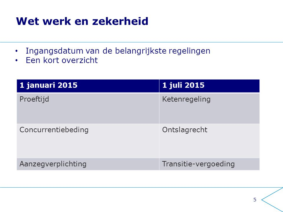 Wet werk en zekerheid 1 januari 20151 juli 2015 ProeftijdKetenregeling ConcurrentiebedingOntslagrecht AanzegverplichtingTransitie-vergoeding 5 Ingangs