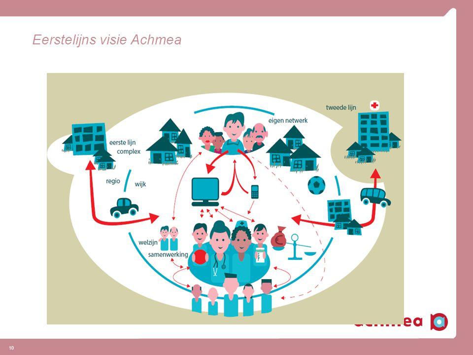 10 Eerstelijns visie Achmea