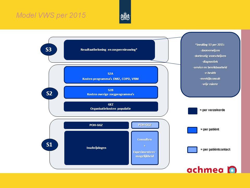 Consulten+ Experimenteer- mogelijkheid S2B Kosten overige zorgprogramma's Inschrijvingen S2A Kosten programma's DM2, COPD, VRM GEZ Organisatiekosten populatie S2 S1 Resultaatbeloning en zorgvernieuwing* S3 POH-GGZ POH-GGZ POH-GGZ Model VWS per 2015 *invulling S3 per 2015: - doorverwijzen -doelmatig voorschrijven -diagnostiek -service en bereikbaarheid -e-health -meekijkconsult -vrije ruimte = per verzekerde = per patiënt = per patiëntcontact