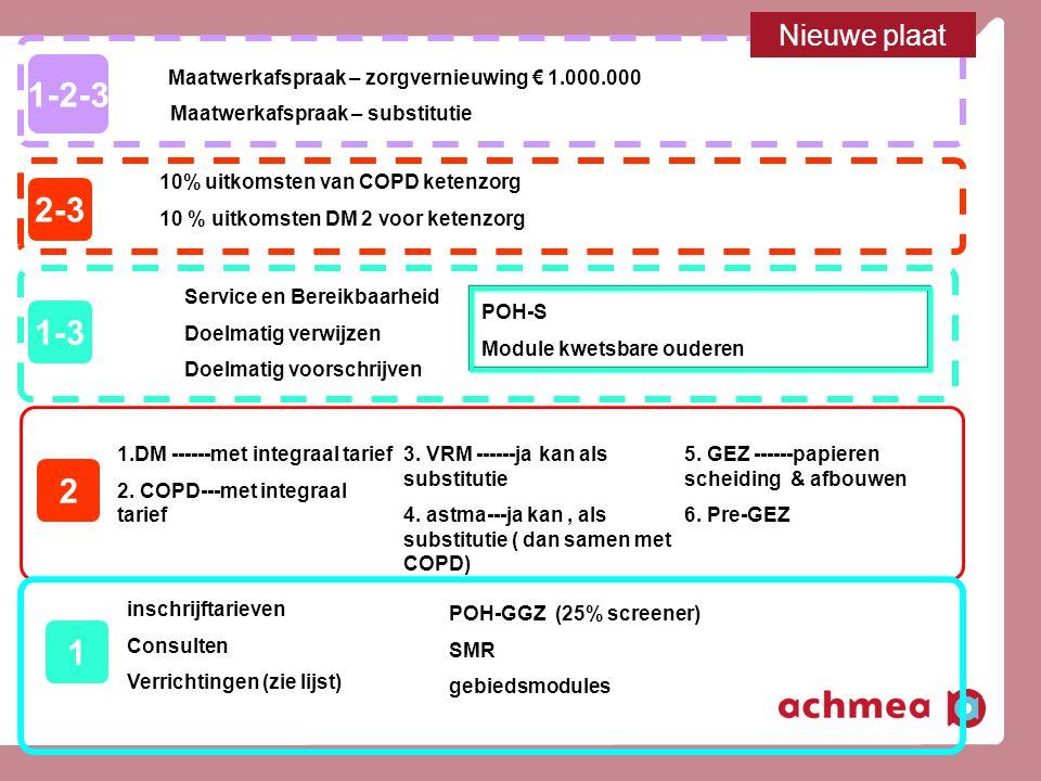 16 Maatwerkafspraak – zorgvernieuwing € 1.000.000 1-2-3 10% uitkomsten van COPD ketenzorg 10 % uitkomsten DM 2 voor ketenzorg 2-3 1-3 inschrijftarieve