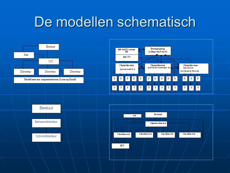 De modellen schematisch Directeur MT Bestuur Staf Model met managementteam (Loon op Zand) Bestuur Beheersdirecteur Schooldirecteur