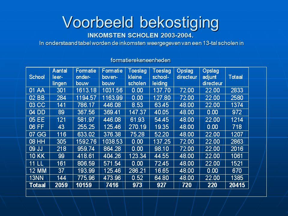 Voorbeeld bekostiging INKOMSTEN SCHOLEN 2003-2004.