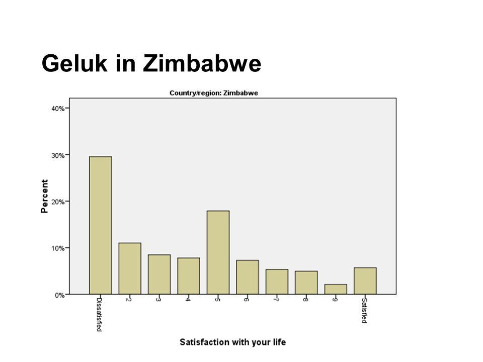 Geluk in Zimbabwe