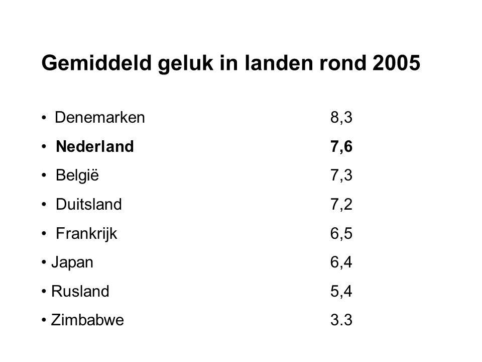 Gemiddeld geluk in landen rond 2005 Denemarken8,3 Nederland7,6 België7,3 Duitsland7,2 Frankrijk6,5 Japan 6,4 Rusland5,4 Zimbabwe3.3