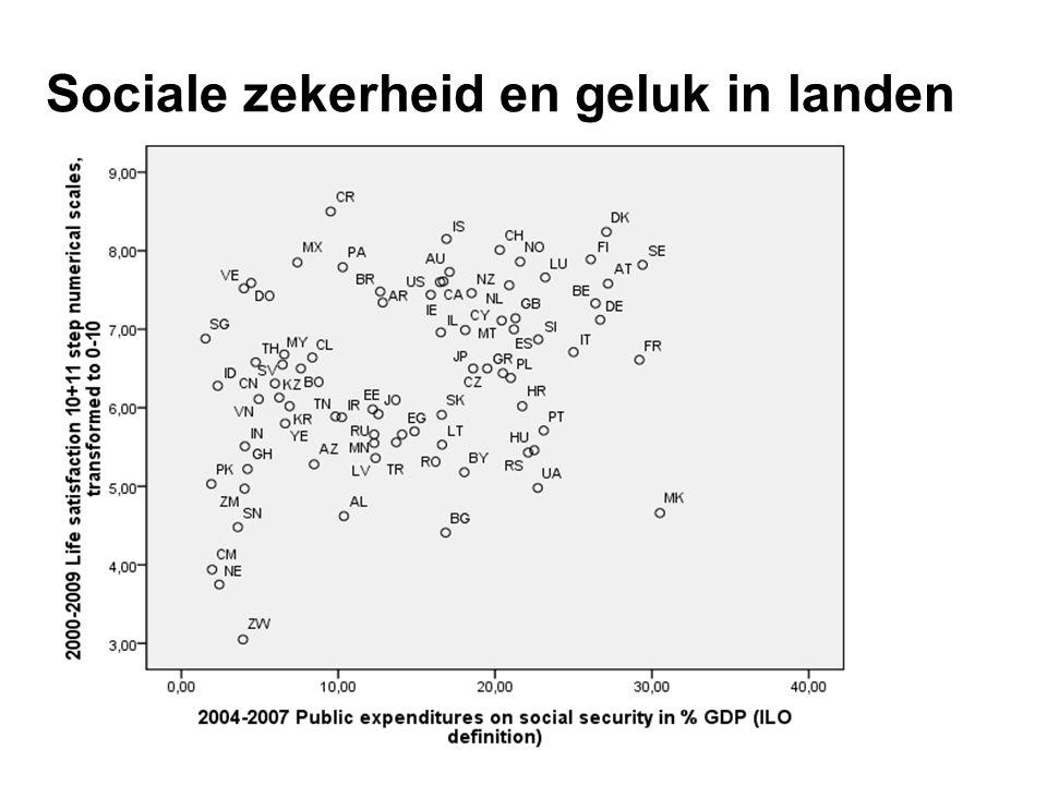 Sociale zekerheid en geluk in landen
