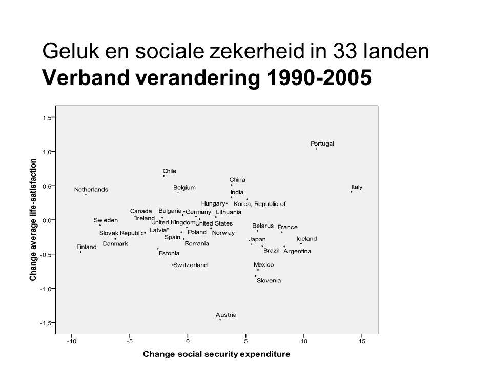 Geluk en sociale zekerheid in 33 landen Verband verandering 1990-2005